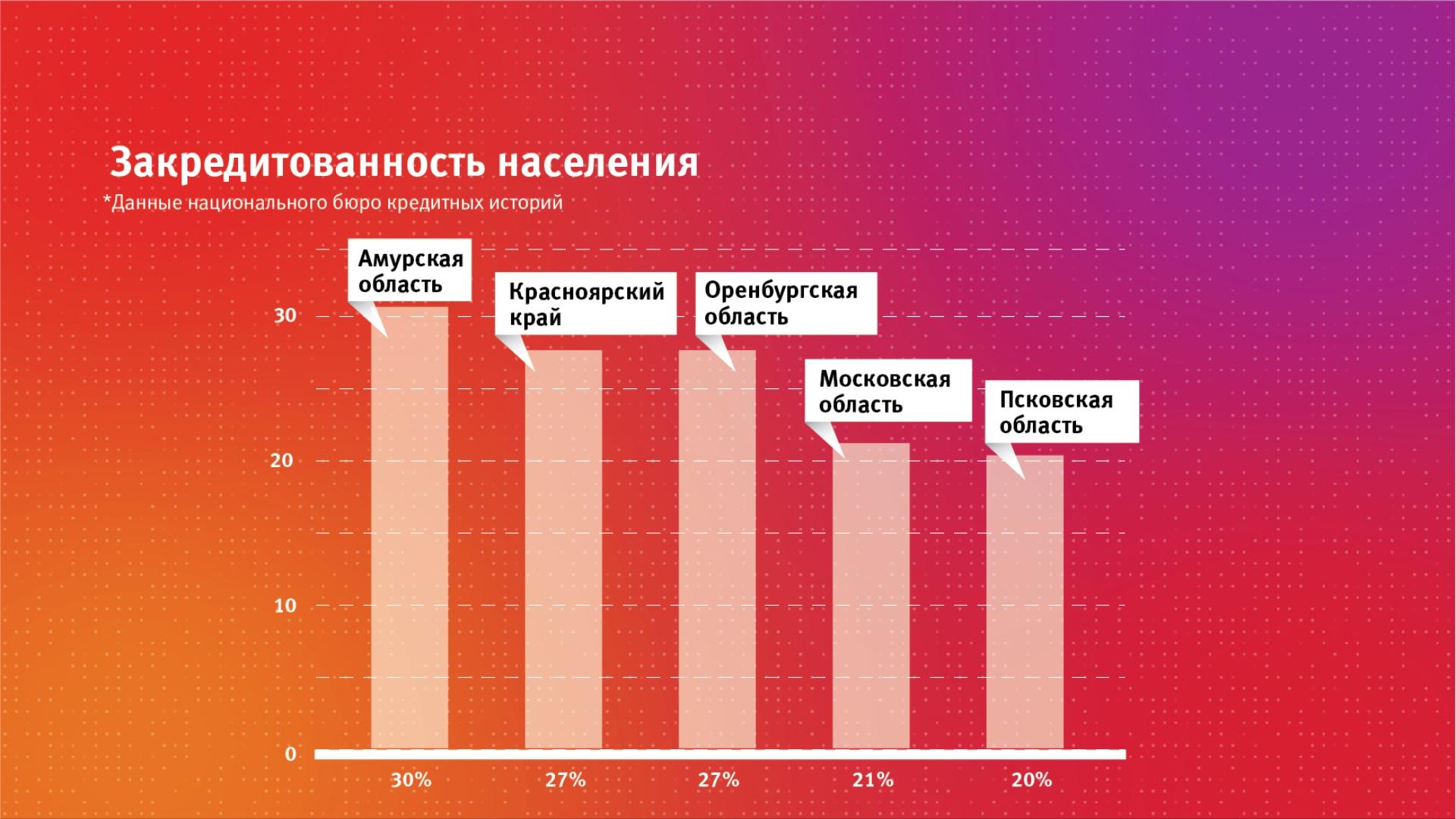 самые низкие ставки на кредит в красноярске dengihelp займ личный кабинет